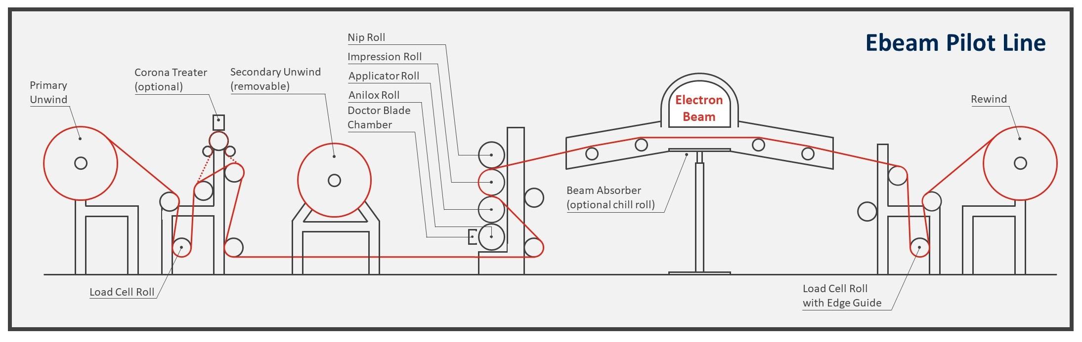 Pilot Line Schematic